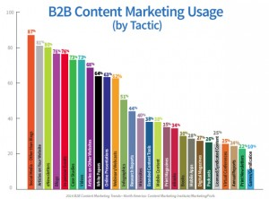 Content Marketing Tactics and Channel usage